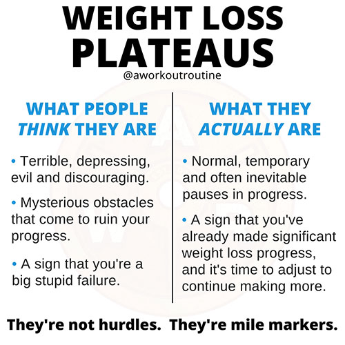 Weight loss plateaus.